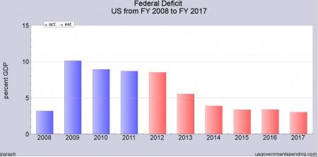 Fed Deficit as GDP.jpg